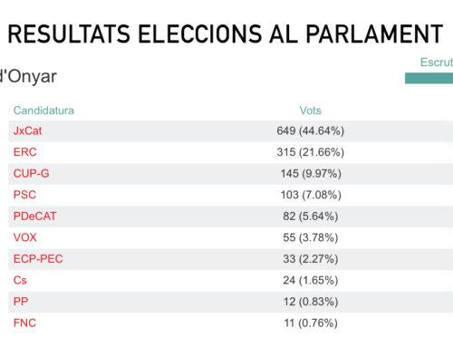 Resultat de les eleccions al Parlament al municipi